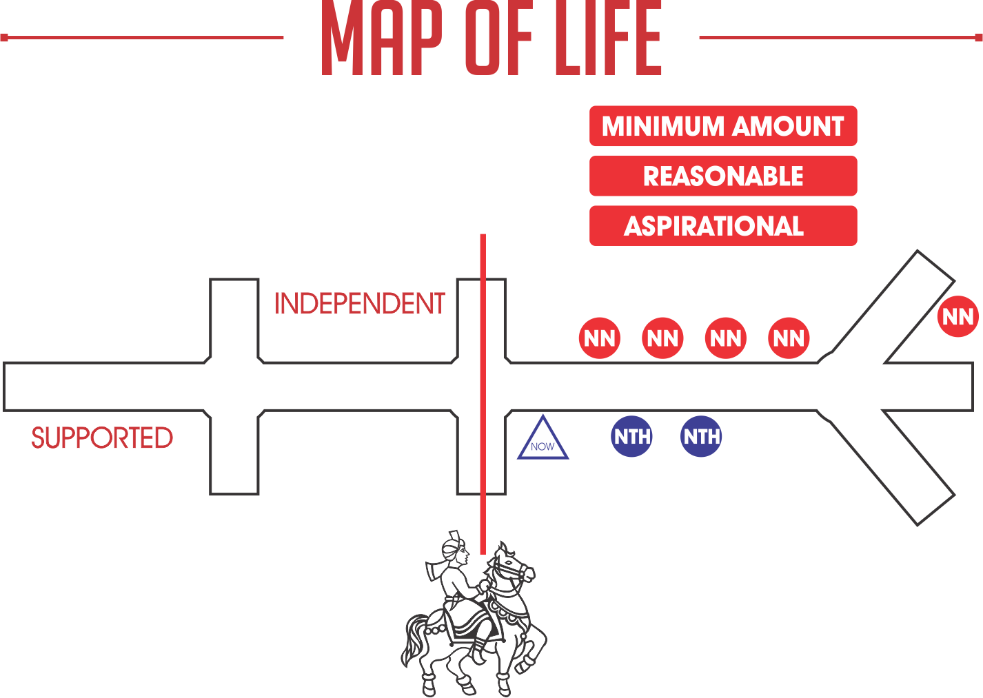 Plan your investments - map of life
