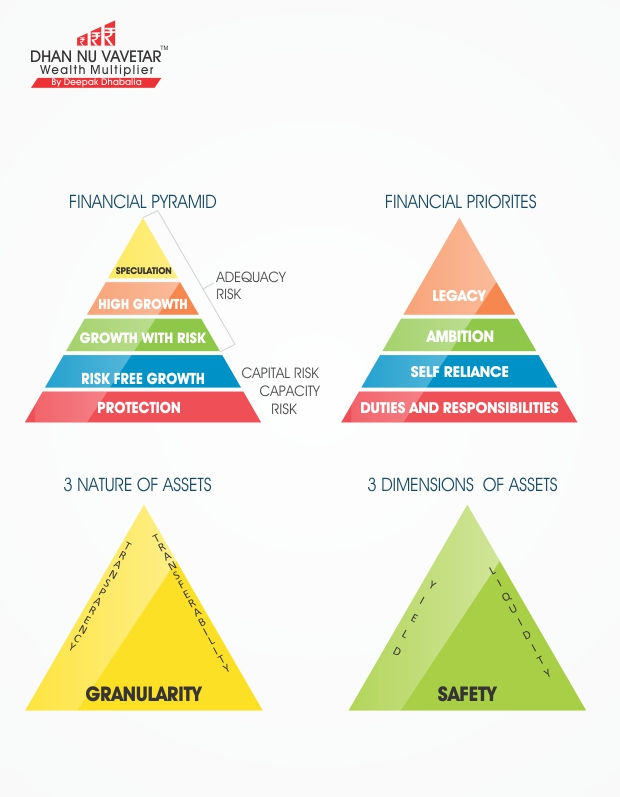 Financial Pyramid for Money Multiplication
